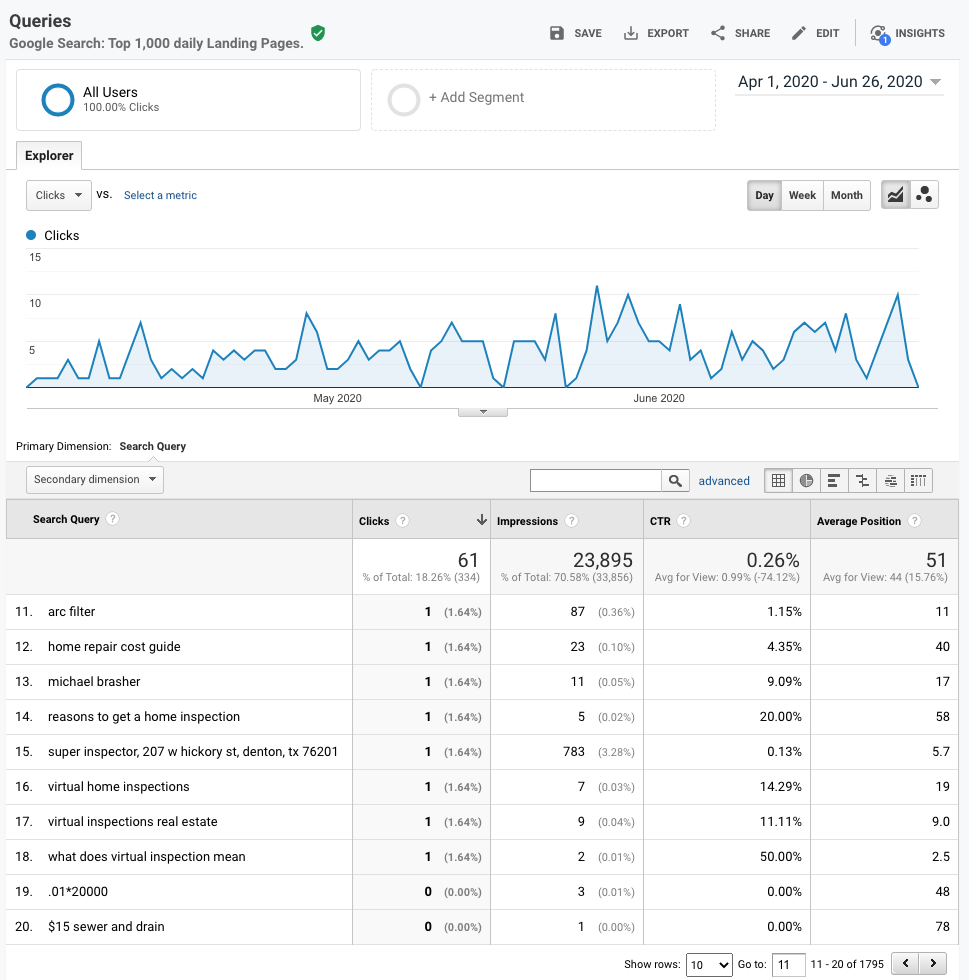 Google Search Console Queries Report in Google Analytics