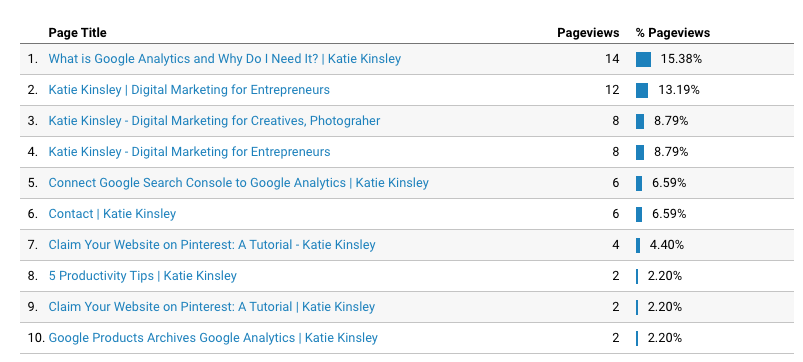 Google Analytics Reporting Page Titles